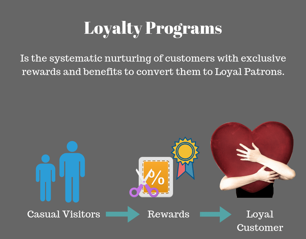 Loyalty Programs for your Restaurant