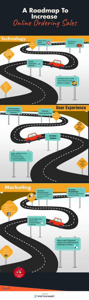 A Roadmap To Increase Online Ordering Sales