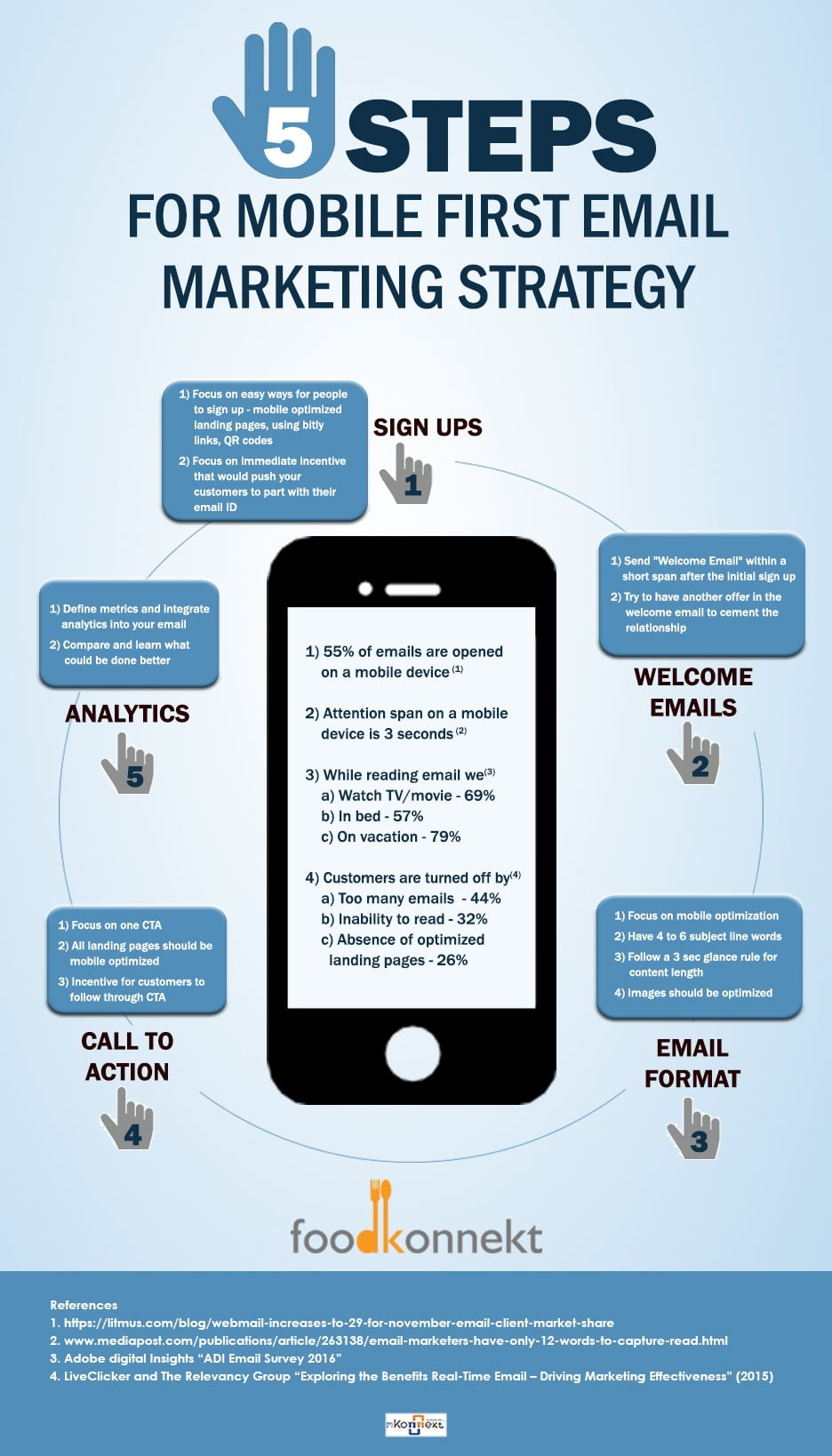 Mobile First Email Marketing strategy