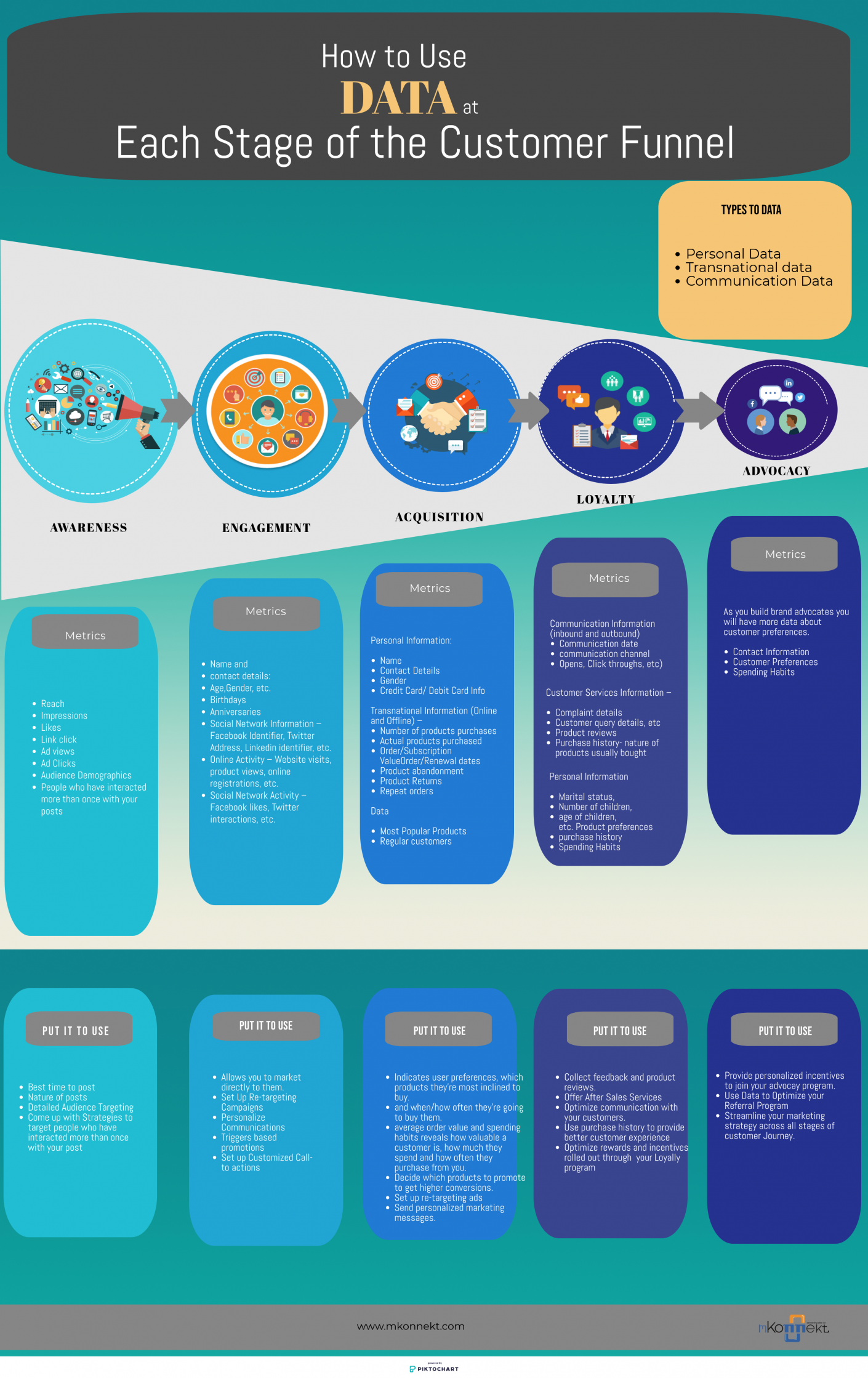 How to use customer data at each stage of the funnel infographic