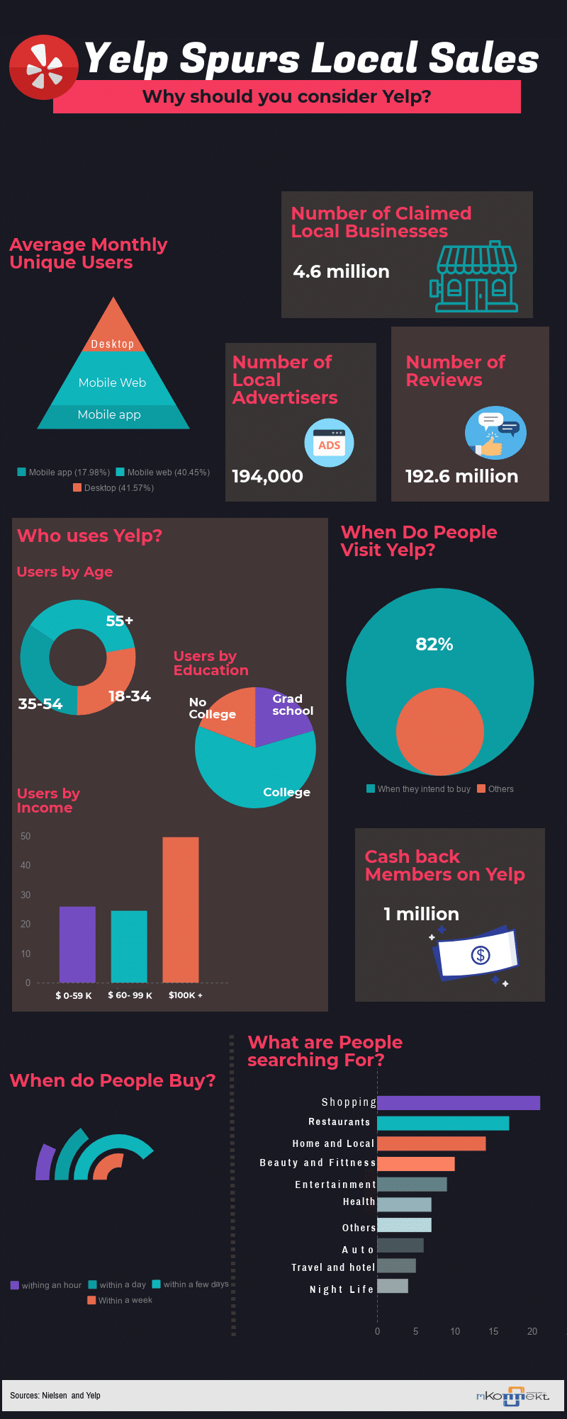 yelp spurs local sales- infographic