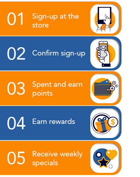 Loyalty Program & Customer Relationship Management Solution