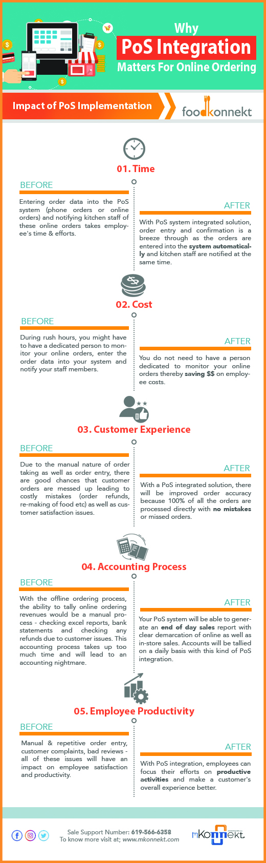 Why POS integration matters for online ordering - infographic