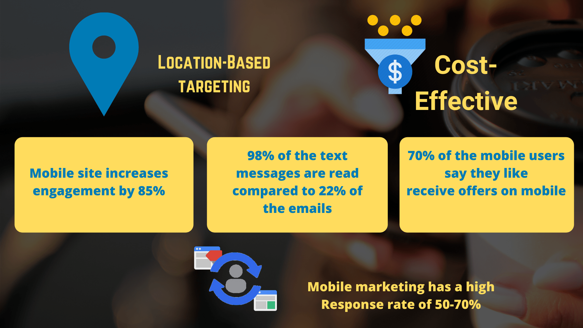 Benefits Of Mobile marketing: Successful Mobile Marketing Strategy For Small Businesses