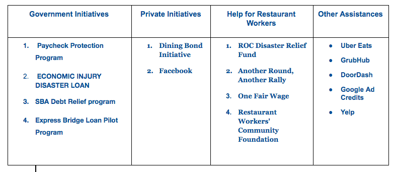 COVID-19: Resources and Relief Programs Available To Restaurants