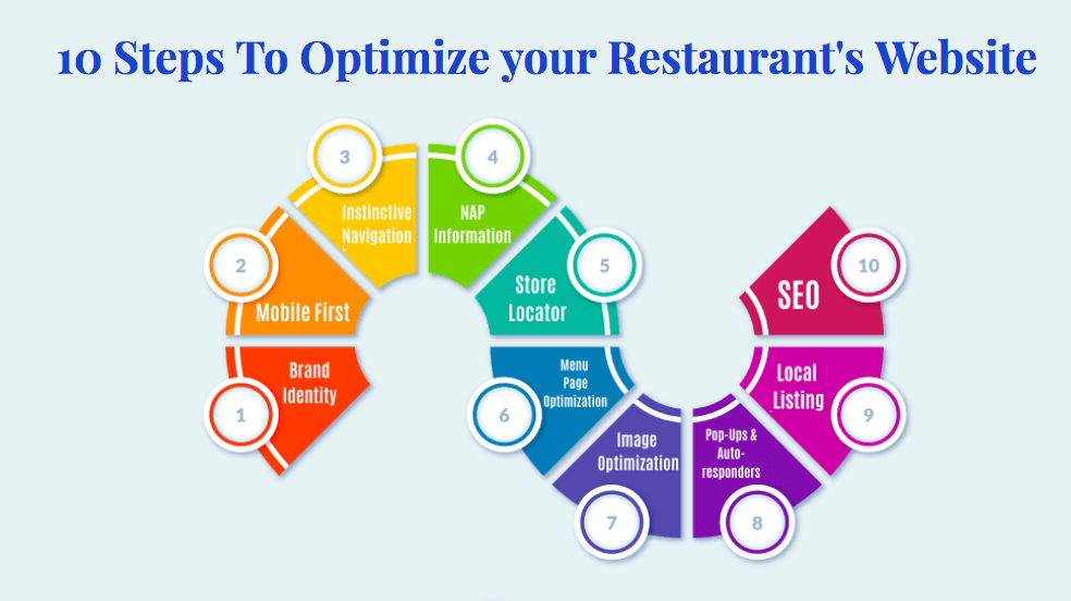 10 Steps to optimize your Restaurant's Website