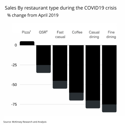 sales by restaurant type during the COVID-19 crisis