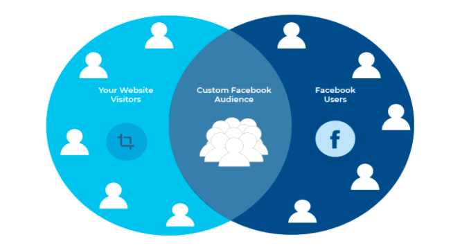 Custom Facebook Audience:Successful Facebook Ads for your restaurant on a small budget