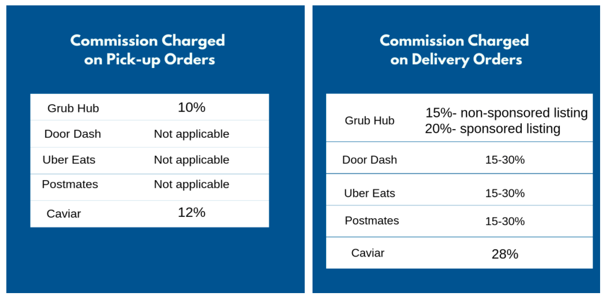 Commission Charged by third Party delivery services