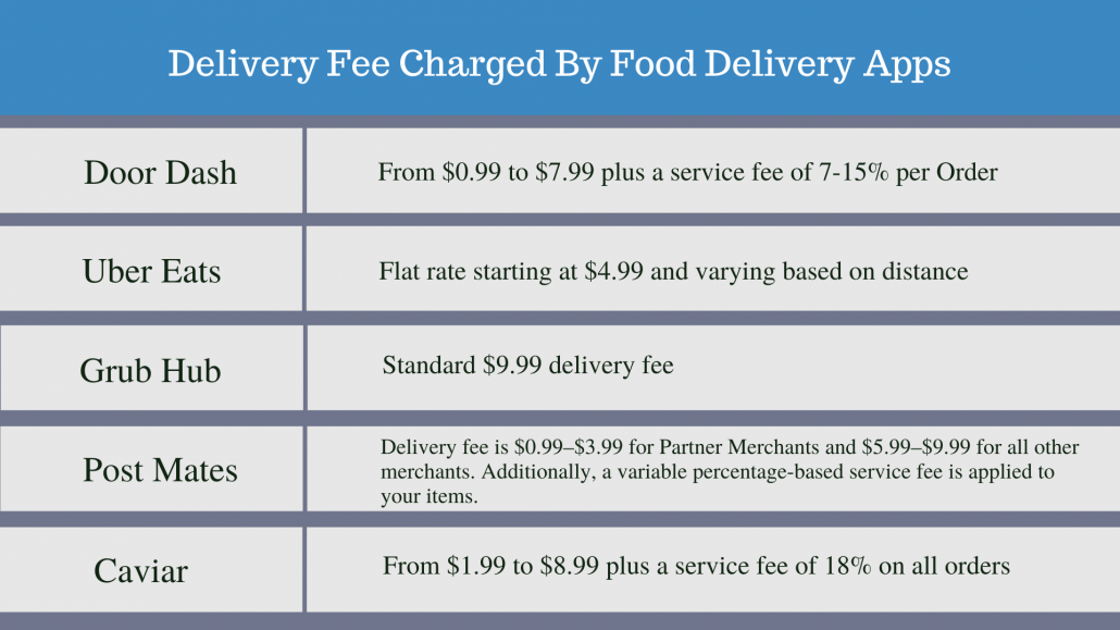 Delivery Fee Charged By Food delivery Apps: Make the most of third party delivery services
