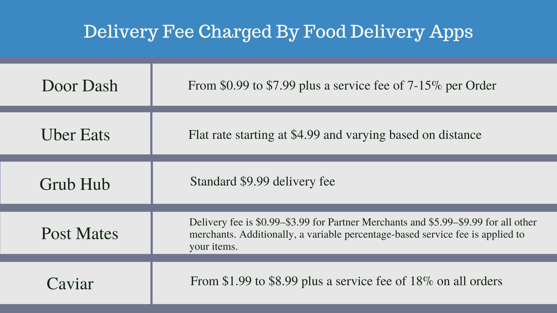 Delivery Fee Charged By Food delivery Apps: Making the most of third party delivery services