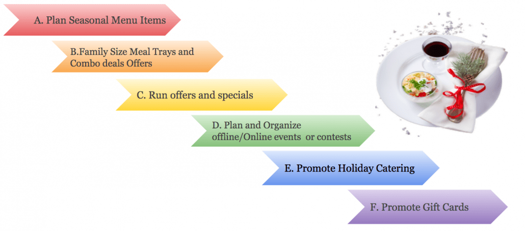 Holiday Marketing Strategies For Your Restaurant in 2020; Plan Holiday specials