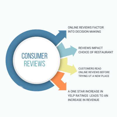 Importance of customer reviews for restaurants - Infographic