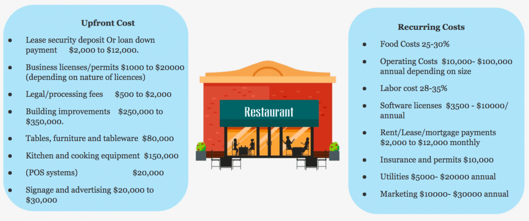 How to open a restaurant- Costs involved in opening a restaurant