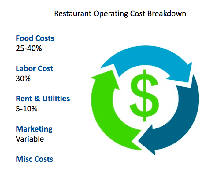 How to open a restaurant- Recurring costs