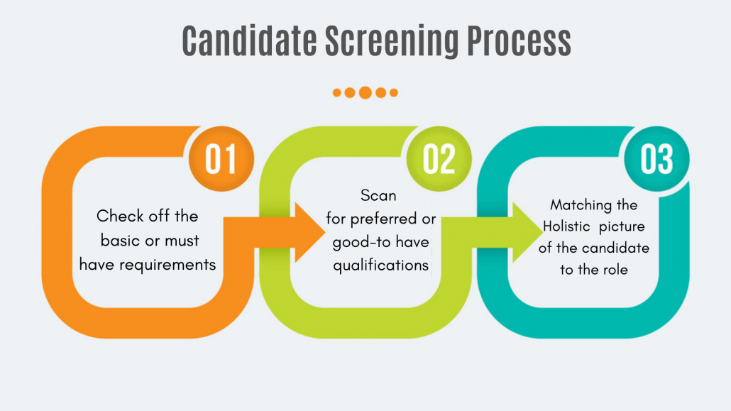 How to Find and Hire the Best Staff For Your Restaurant- candidate screening process