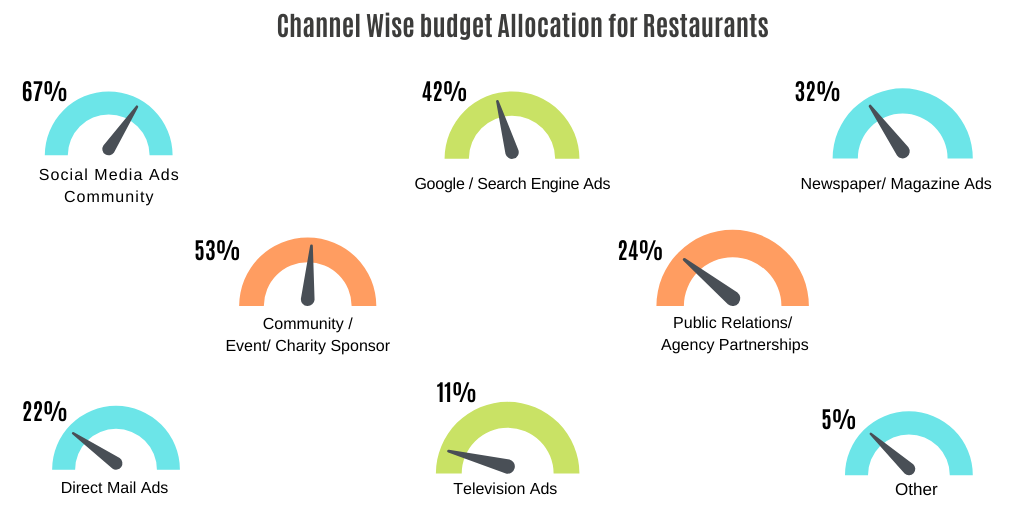 How much are restaurants spending on different advertising channels Restaurant Marketing Budget