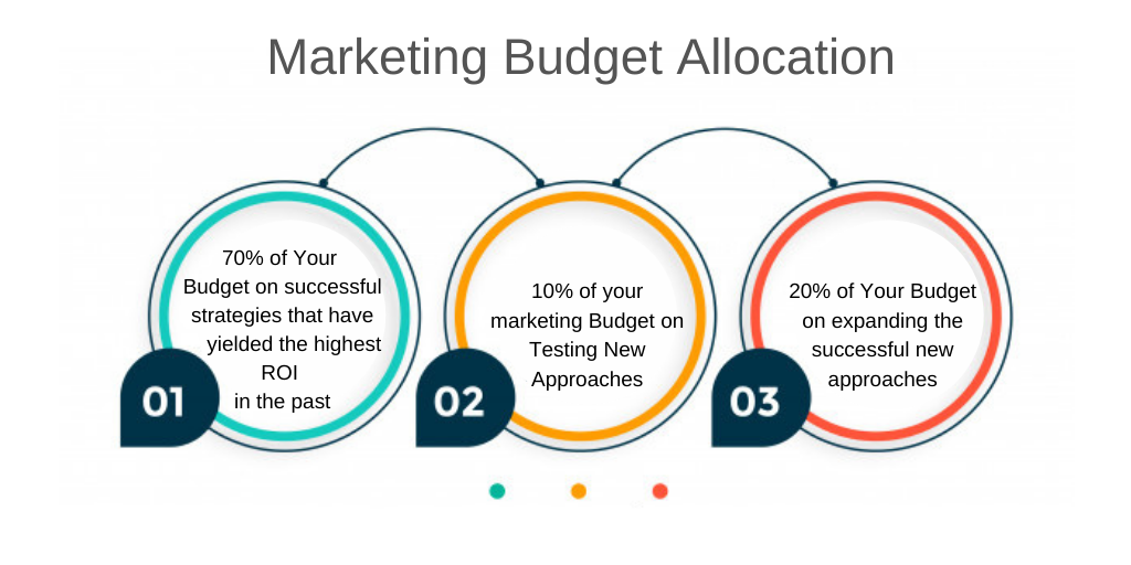 marketing mix or budget allocation to different channels and approaches: restaurant marketing budget