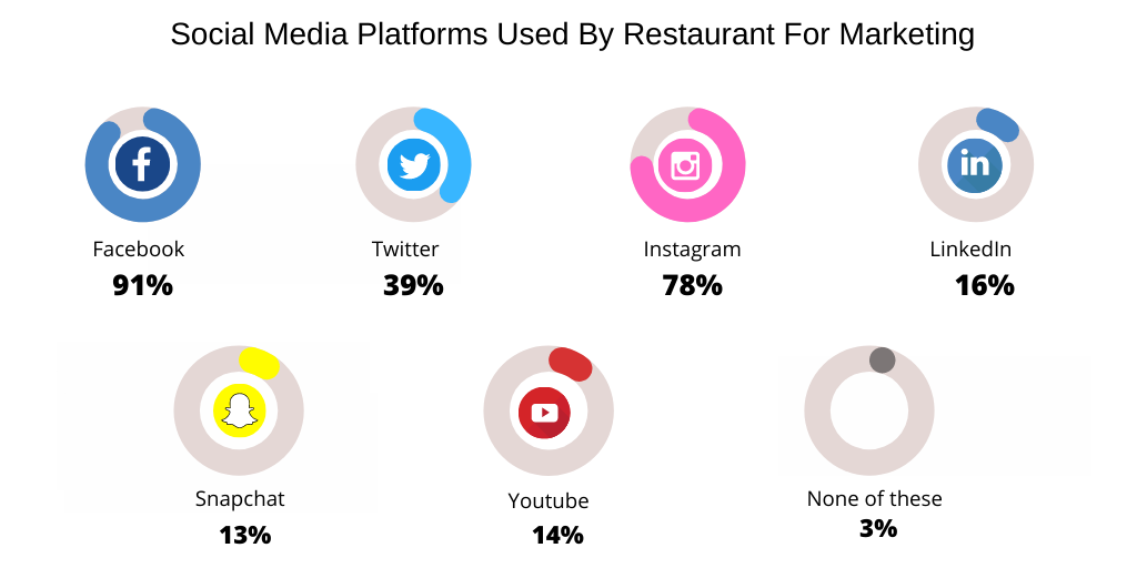 How much are restaurants spending on different social media platforms: Restaurant marketing budget